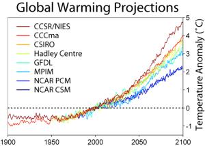 GlobalWarmingProjections