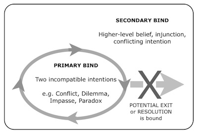Double bind situation definition